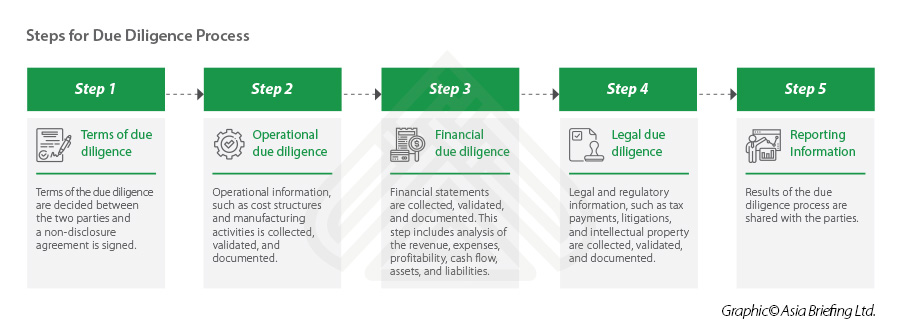 Steps-for-Due-Diligence-Process