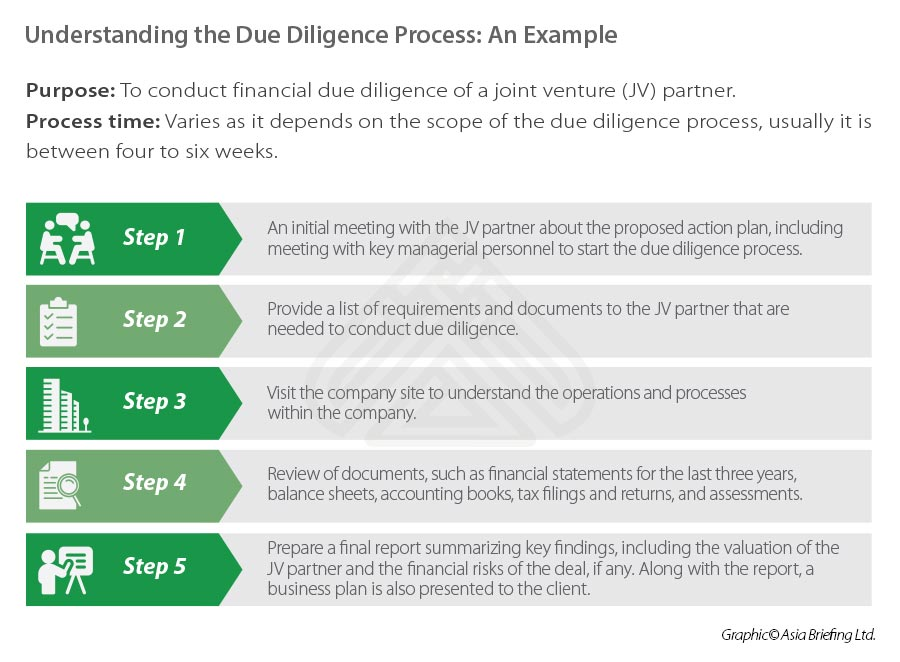 Understanding-the-Due-Diligence-Process--An-Example