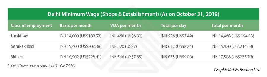 Delhi-minimum-wage