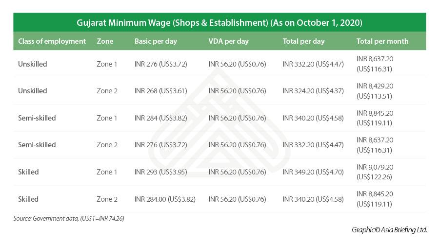 Gujarat minimum wage