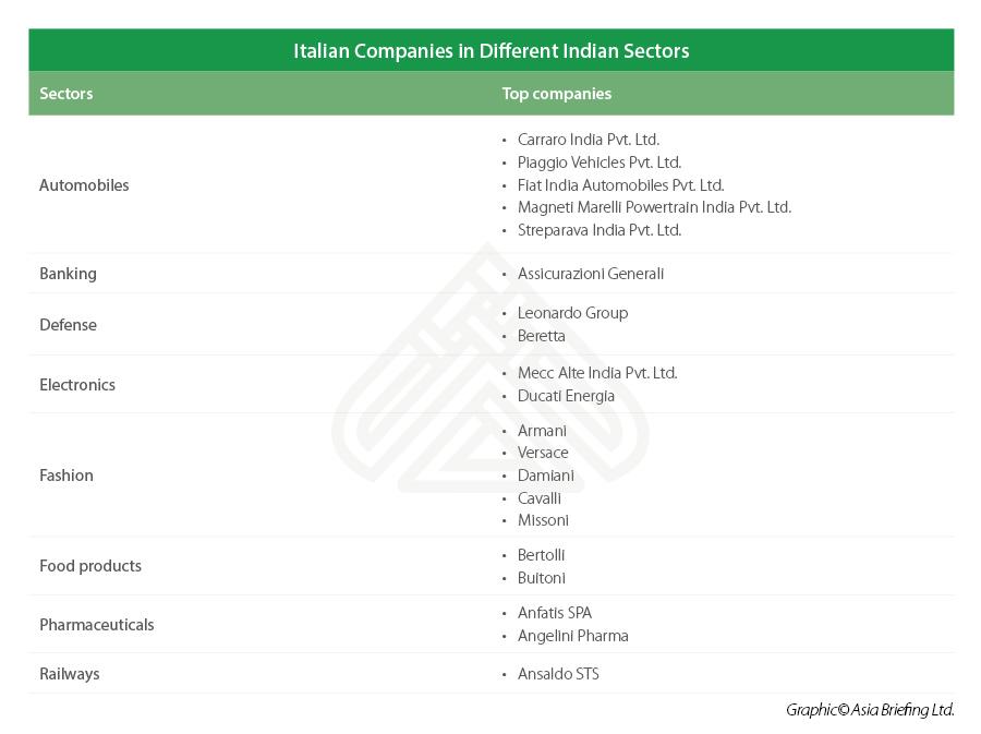 Italian companies in India