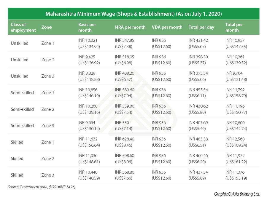 Maharashtra minimum wage