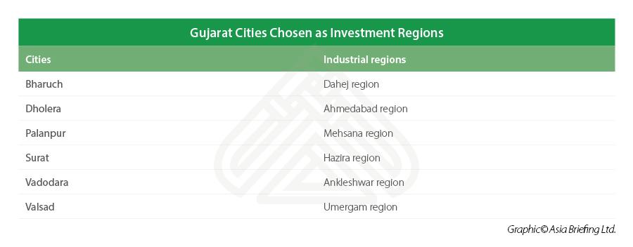 Gujarat-investment-regions