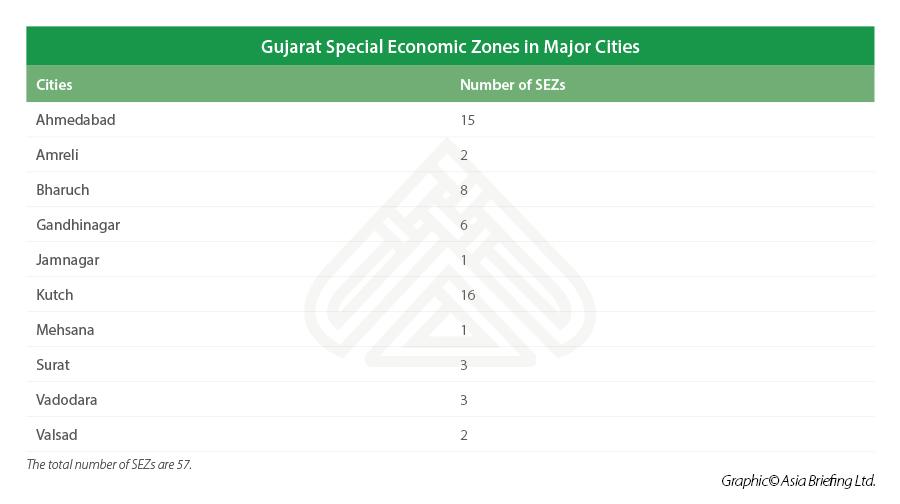 Gujarat-special-economic-zones