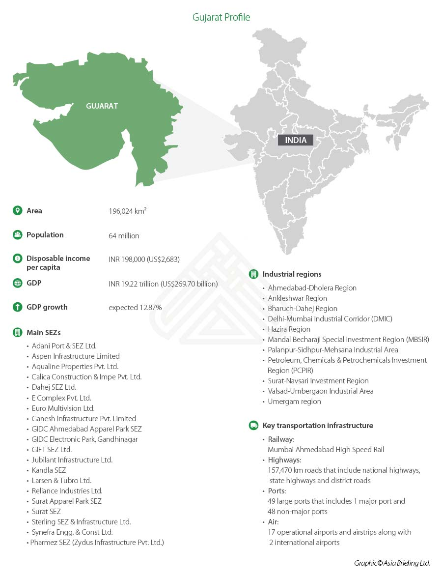 Gujarat-investment-appeal