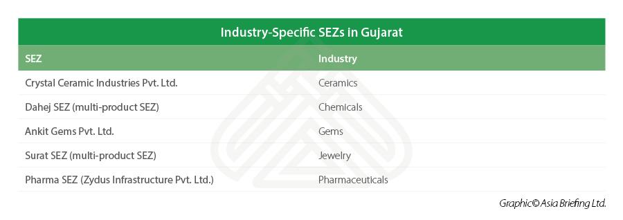 Gujarat-industry-specific-SEZs
