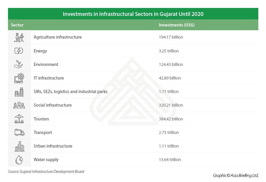 Gujarat-infrastructure-investments