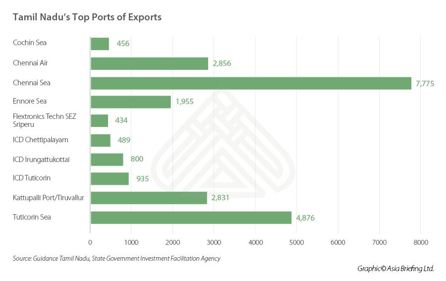 Tamil-Nadu-seaports-exports