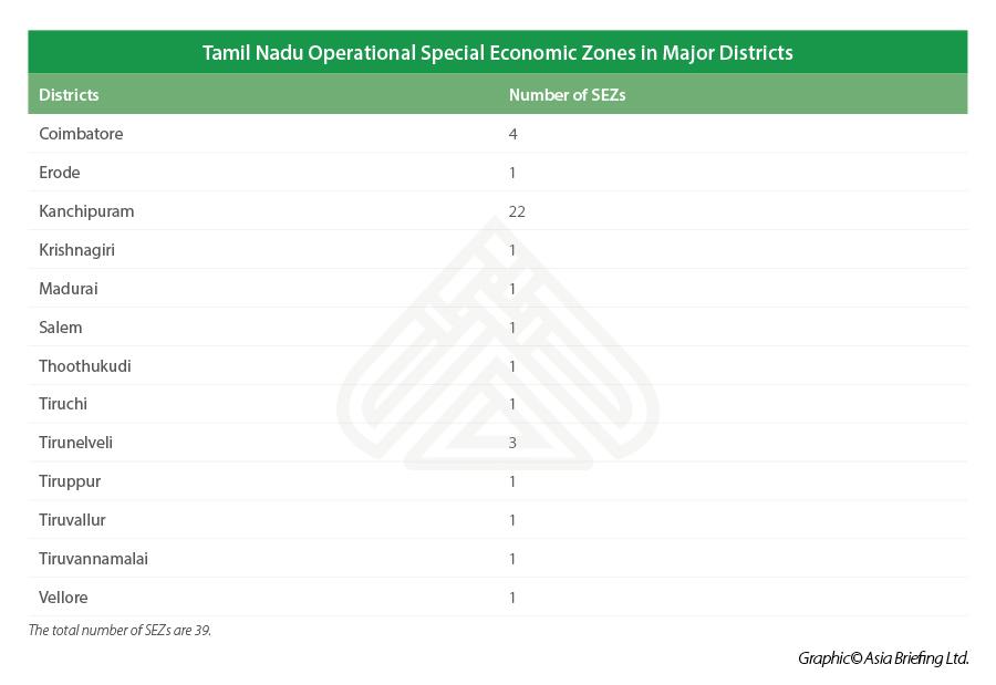 Tamil-Nadu-SEZs-2020