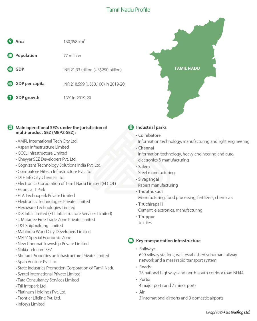 Tamil-Nadu-profile