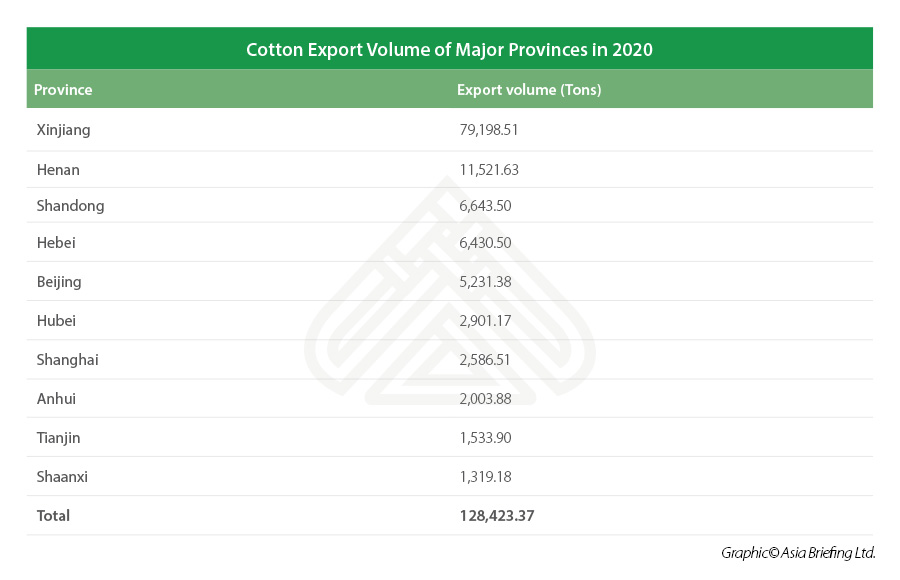 china cotton export by volume and province 2020