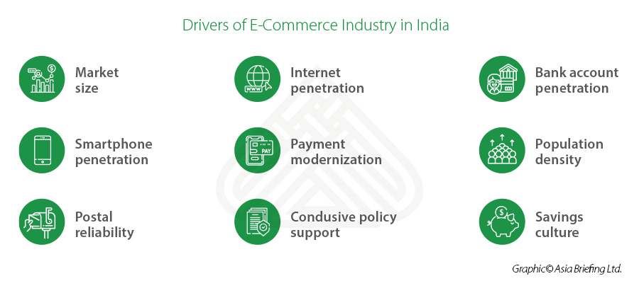 drivers of e-commerce industry growth in India
