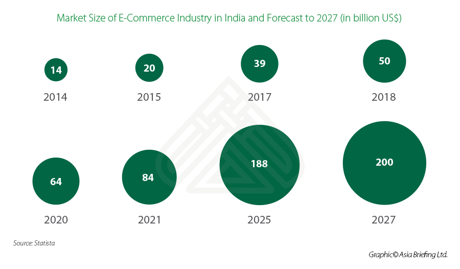 market size of e-commerce in India