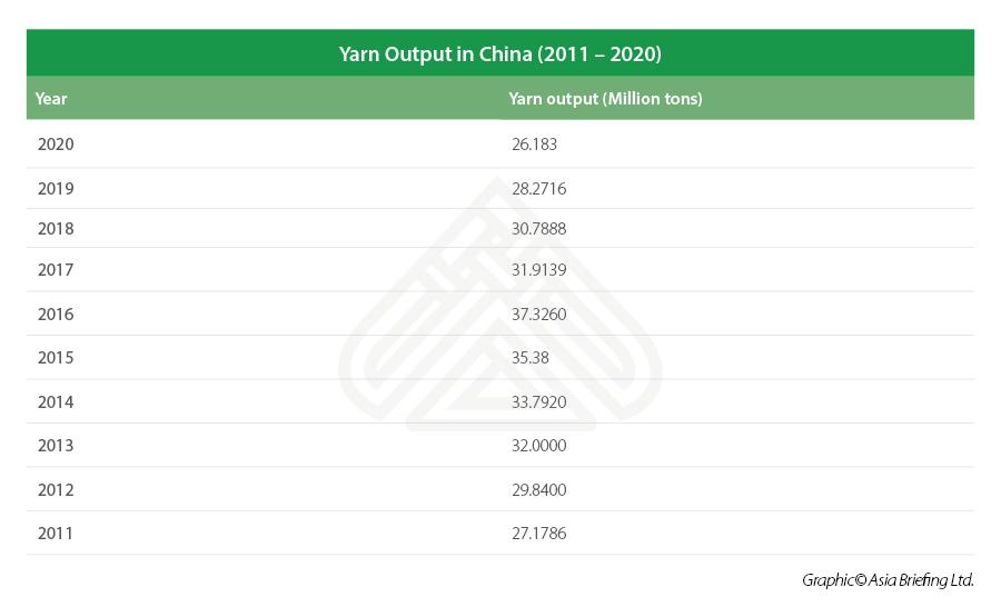 china yarn output 2011-2020