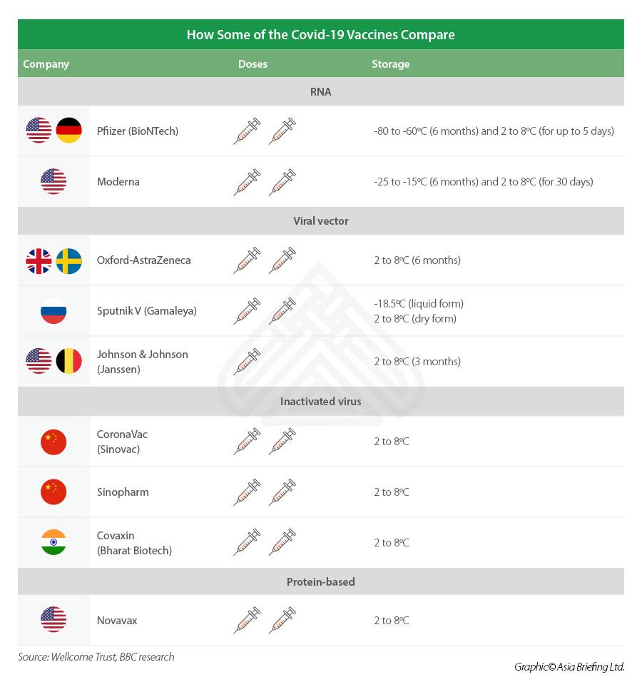 COVID-19 vaccinese compared
