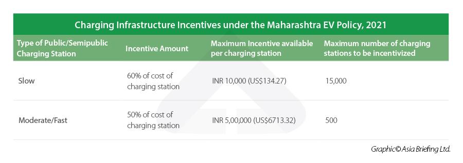 Maharashtra charging EV infrastructure incentives