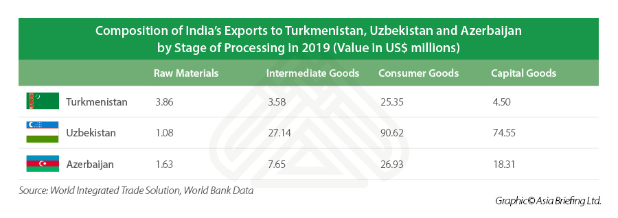 Table depicting composition of exports of India's trade with Turkmenistan, Uzbekistan and Azerbaijan by stage of processing