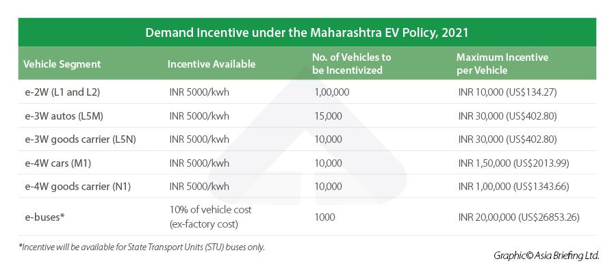 Maharashtra EV Policy Demand Incentive