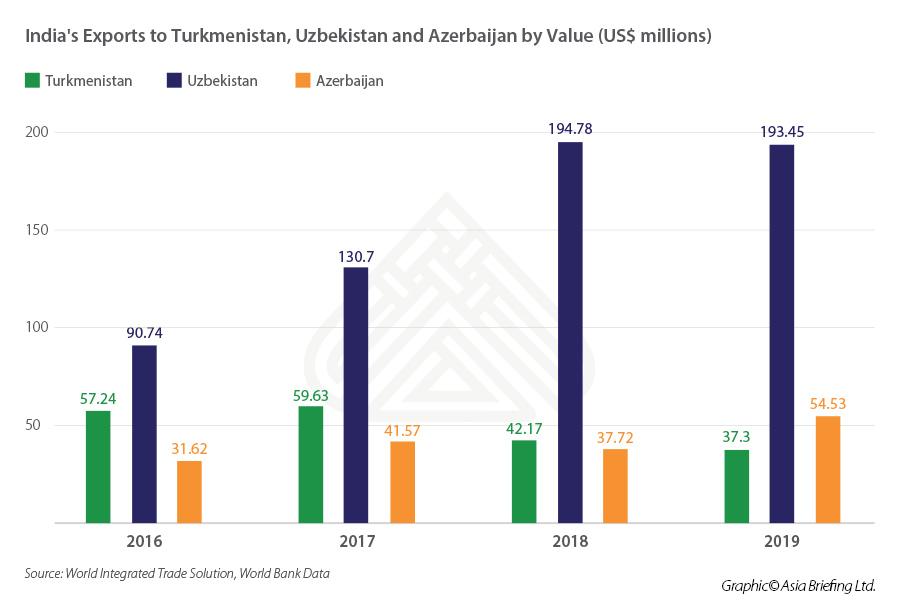 Chart depicting India's exports trade to Turkmenistan, Uzbekistan and Azerbaijan by value