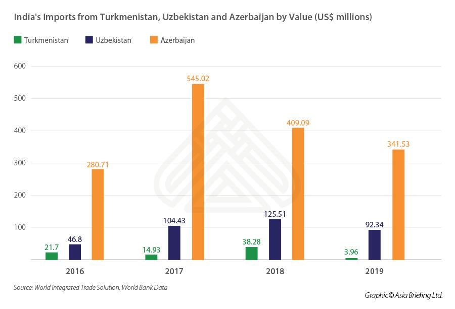 Chart depicting India's imports trade from Turkmenistan Uzbekistan Azerbaijan by value