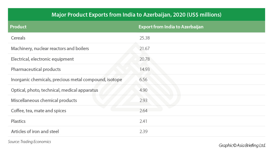 List of major products exported from India to Azerbaijan in 2020