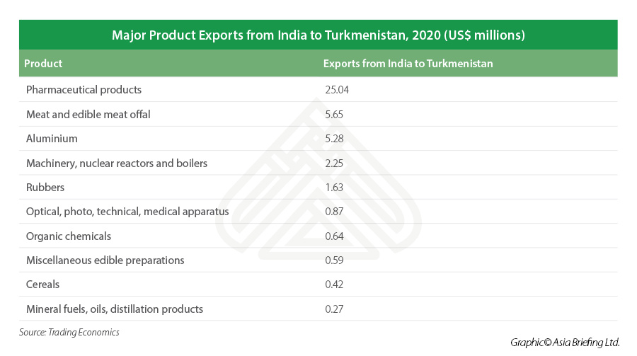 List of major products exported from India to Turkmenistan in 2020