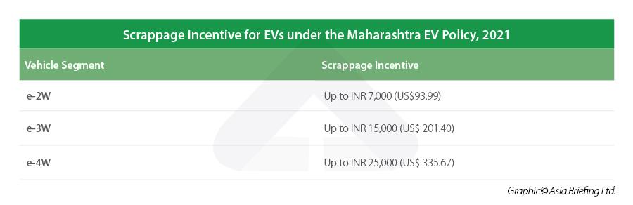 Scrappage incentive Maharashtra EV policy