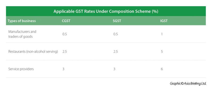 GST Composition Scheme Rates
