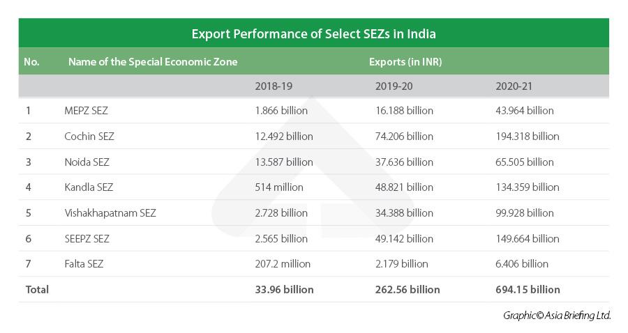 India Exports Special Economic Zones