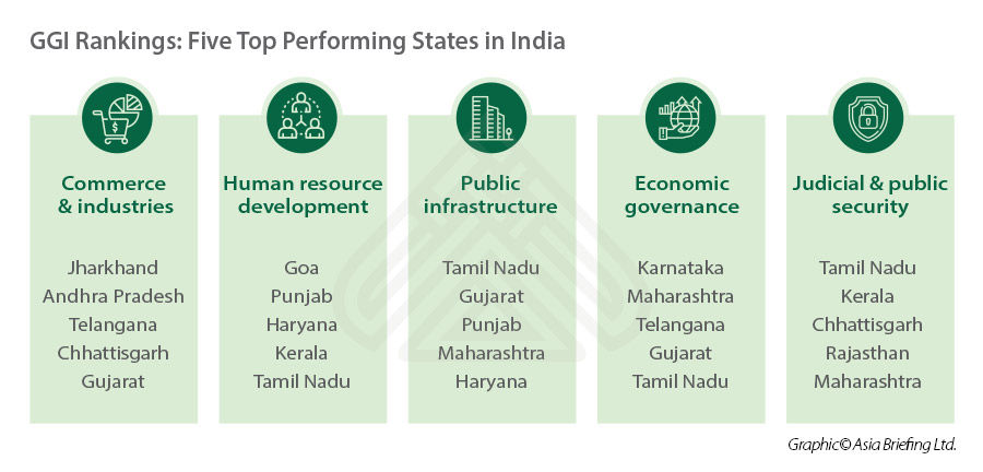india state governance rankings