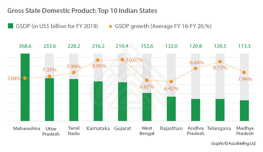 India gross state domestic product