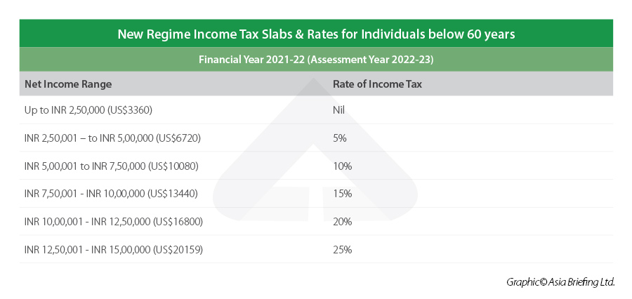 India New Income Tax Slabs for Individuals Below 60 years