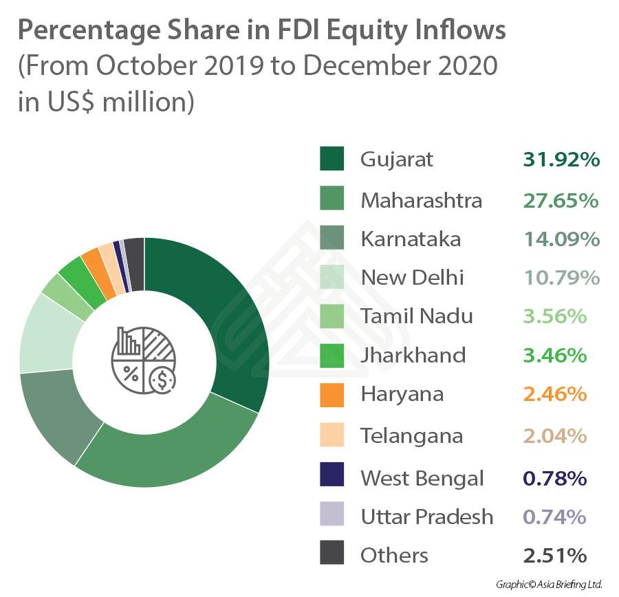 India FDI - state wise 2019-2020