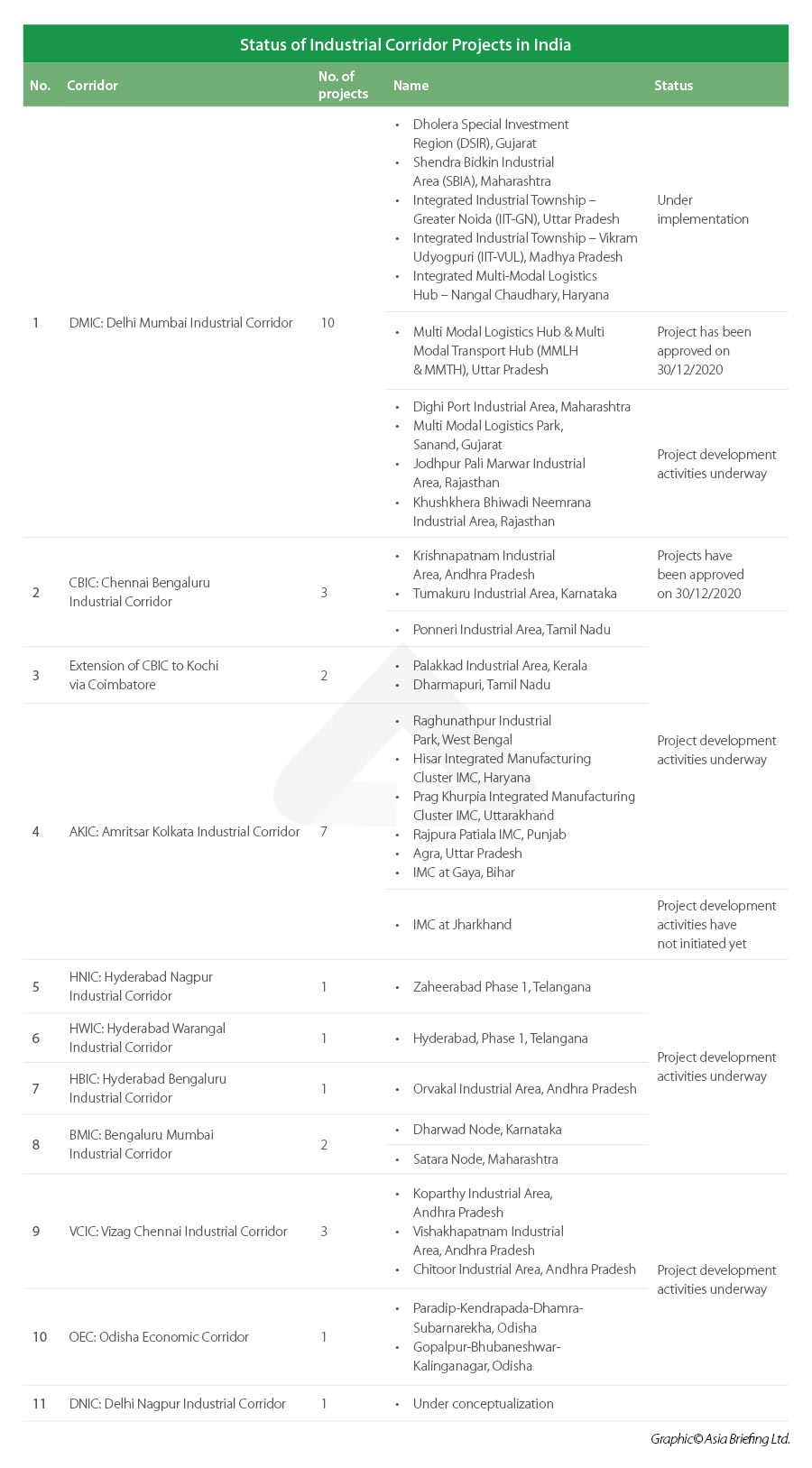 Industrial Corridor Projects in India