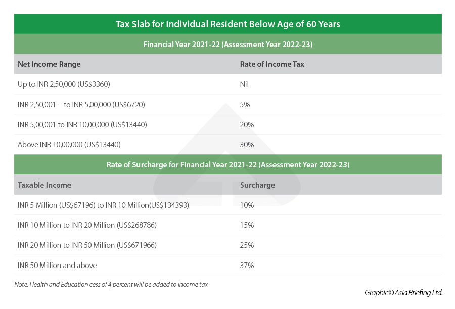 India Tax Slabs for Individual Residents below 60 years