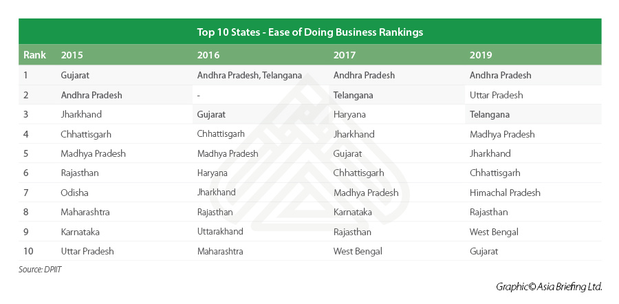 Ease of doing business in India by state