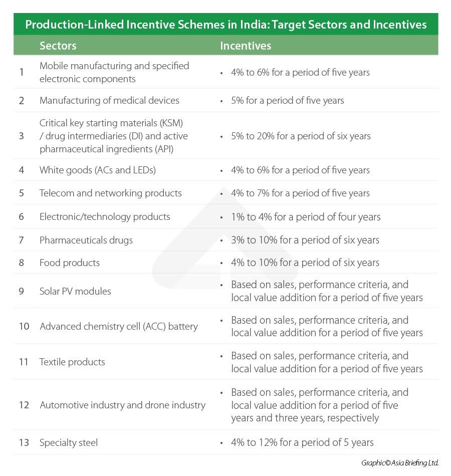 Production Linked Incentives - September 2021