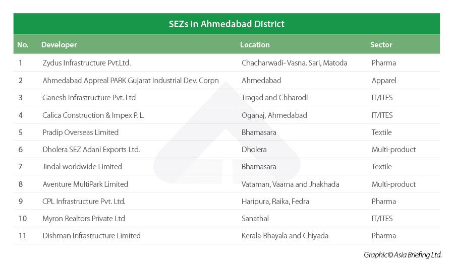 Ahmedabad Special Economic Zones