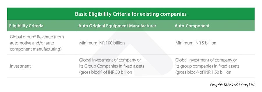 Basic Eligibility Criteria PLI scheme Indian Automobile industry