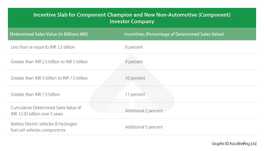 Incentive slabs for Auto Component companies announced under the PLI scheme for Indian Automobile industry