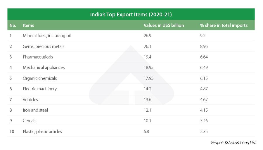India top export items - 2020-21