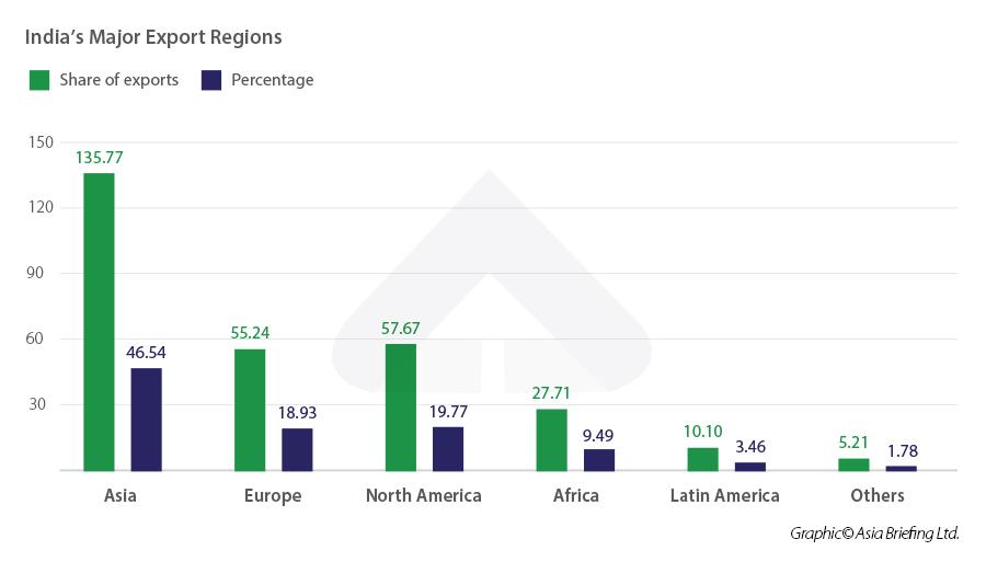 india-export-regions-2020-21