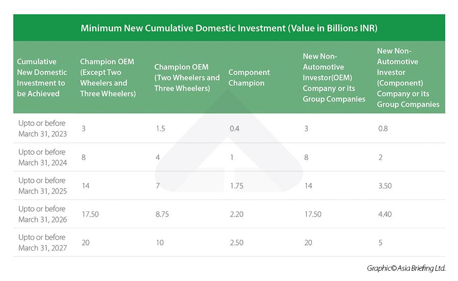 Minimum New Cumulative Domestic Investment - PLI Auto Industry