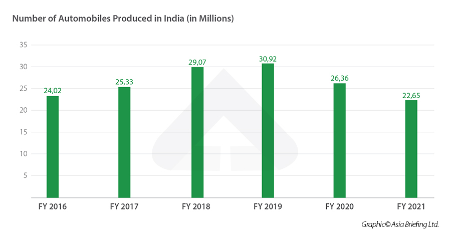 India annual production of automobiles from 2016-2021